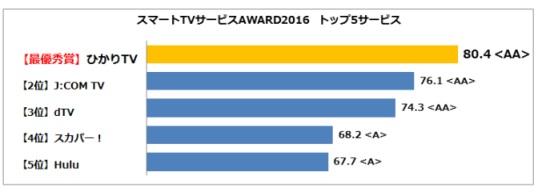 スマートTV トップ5