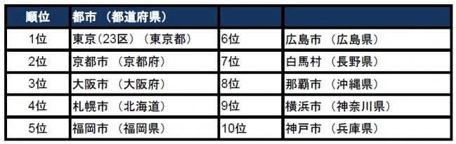 日本の人気観光都市 上位10位
