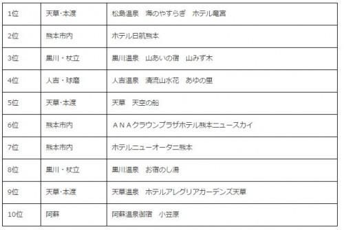 熊本県で人気の高級宿ランキング