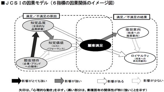 JCSIの因果モデル
