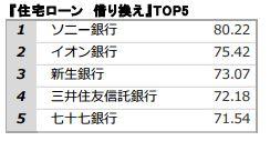 「住宅ローン 借り換え」TOP5