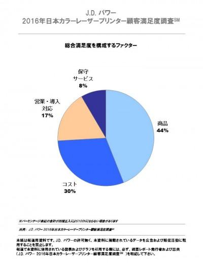 2016_japan_copier_j_レーザープリンタ満足度ファクター