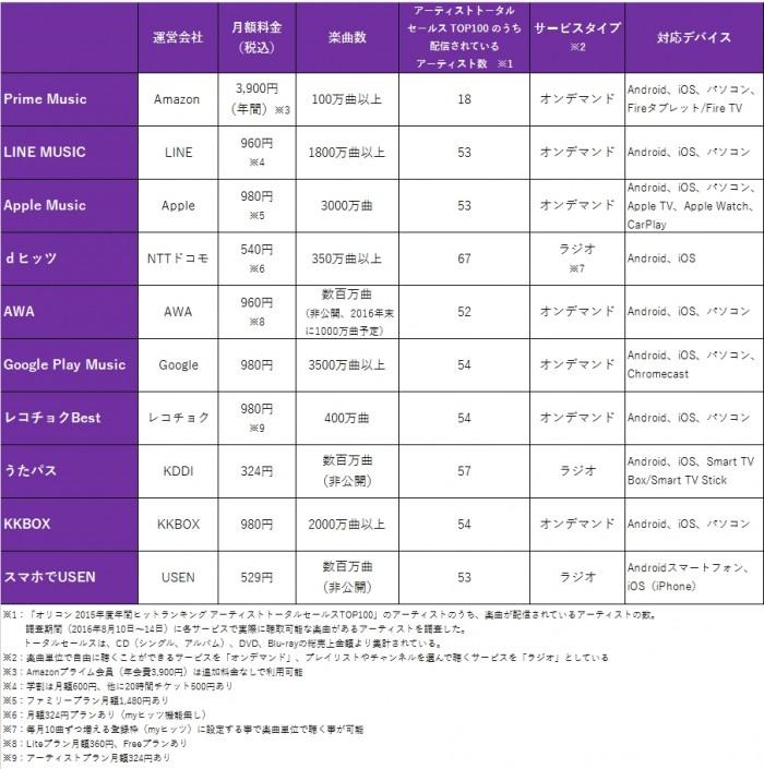 図表7. 定額制音楽配信サービスの概要