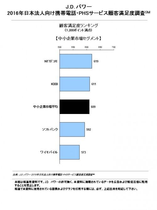 図3_bz_mobile_phone_phs_j_fn_chart_3