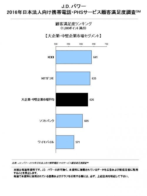図2_bz_mobile_phone_phs_j_fn_chart_2