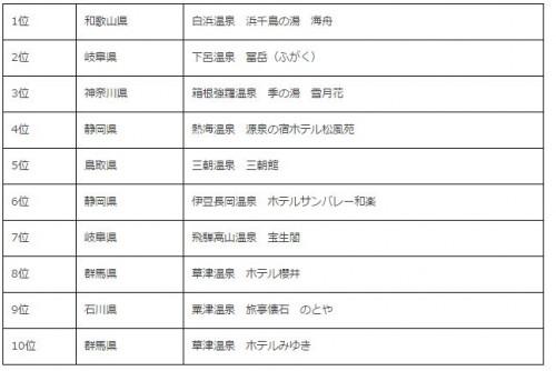 人気温泉宿ランキング