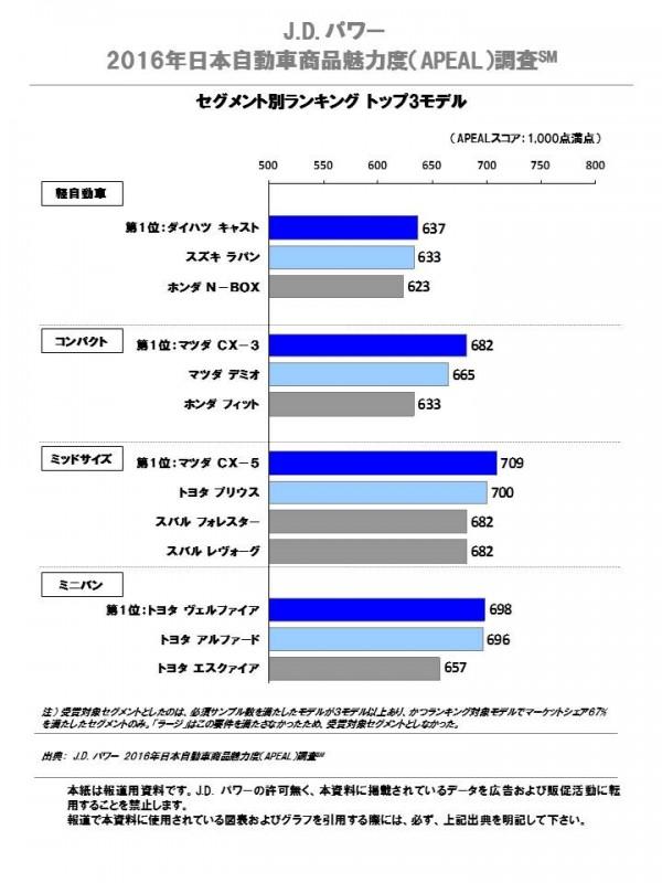 2016_japan_apeal_j_fn_chart_2