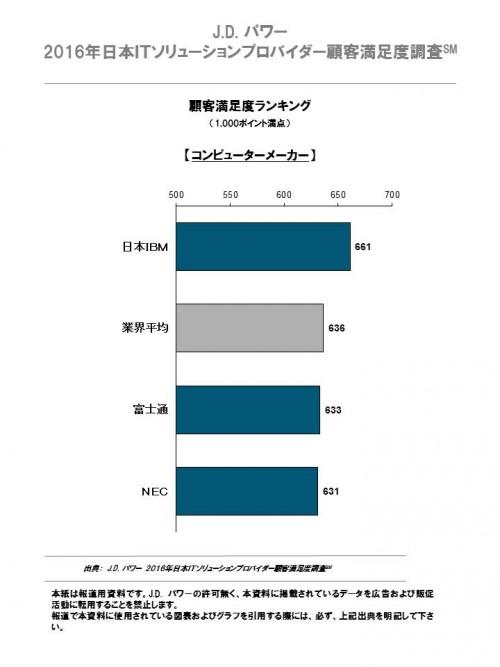 2016_japan_it_solution_chart_1