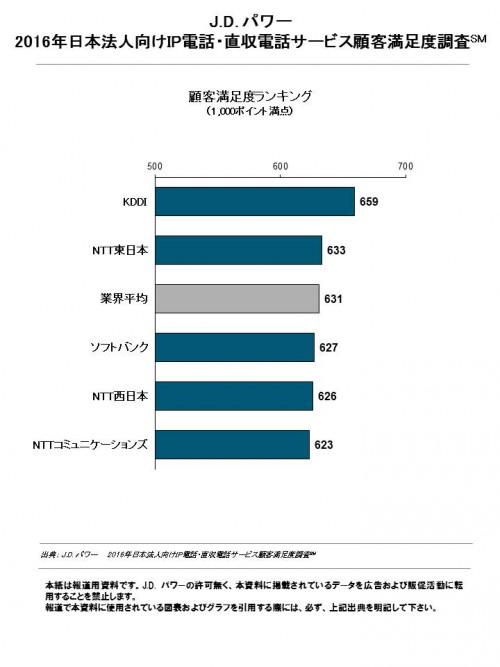 2016_jp_ip_phone_j_fn_chart_1