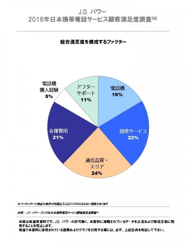 2016_jp_mobile_phone_service_fn_chart_2