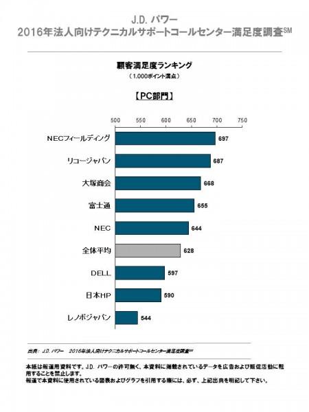 pc_ranking