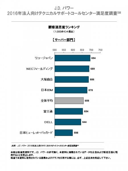 server_ranking