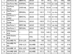 表3.SIMフリースマホ端末品質調査