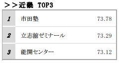 近畿トップ3