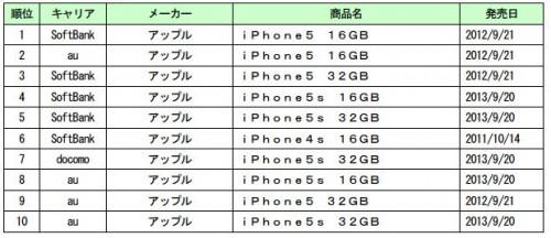 中古スマートフォン販売ランキング