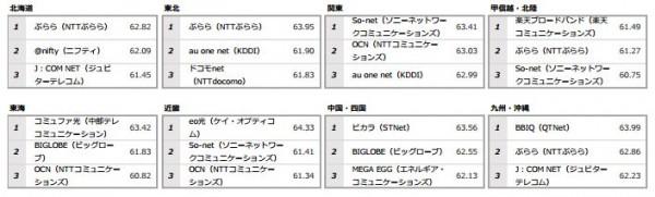 エリア別top3