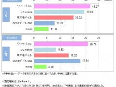表4.格安スマホ速度調査