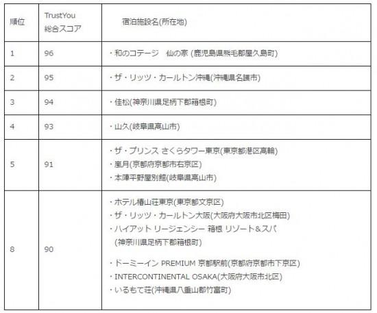 日本人に人気のロマンティックな国内宿ベスト10