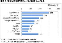 表3.定額制音楽配信サービスの利用サービス名表