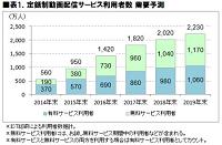 1.定額制動画配信サービス利用者数需要予測表