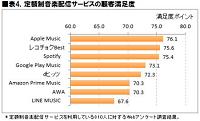 4.定額制音楽配信サービスの顧客満足度