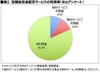 2.定額制音楽配信サービスの利用率表