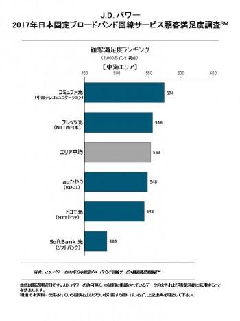 ranking_tokai_0