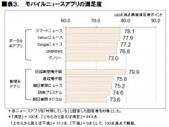 表3.モバイルニュースアプリの満足度