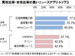 表4.男性比率・女性比率の高いニュースアプリ・トップ3