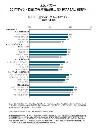 ranking_india_2w_apeal_jp