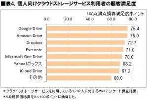 クラウドストレージサービスの顧客満足度、1位はGoogle Drive、2位にAmazon Drive、3位にDropboxが続く―ICT総研調査