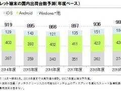 表1.タブレット端末の国内出荷台数予測(年度ベース)