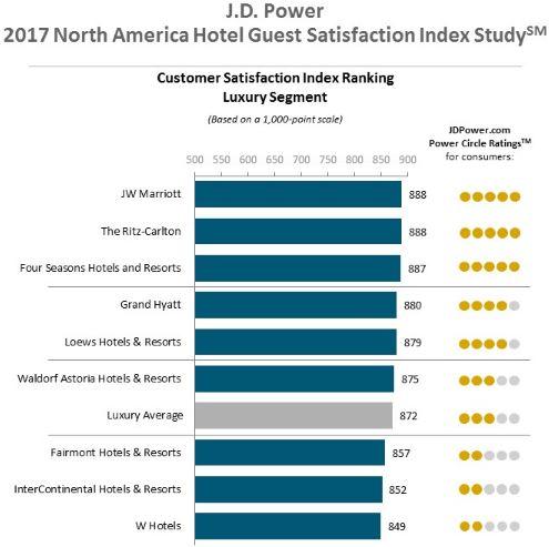 北米ホテルランキング