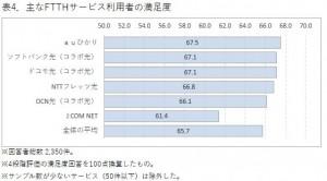 固定ブロードバンドサービス利用者満足度、「auひかり」 が1位を獲得―ICT総研調査
