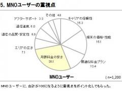 表5.MNOユーザーの重視点