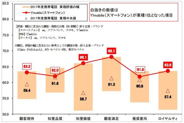 携帯電話満足度グラフ