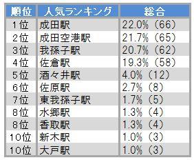成田線ランキング