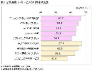 公衆無線LANサービス、キャリア系事業者ではNTT東西、キャリア以外ではスターバックスが満足度1位を獲得―ICT総研調査