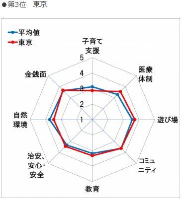 東京レーダー