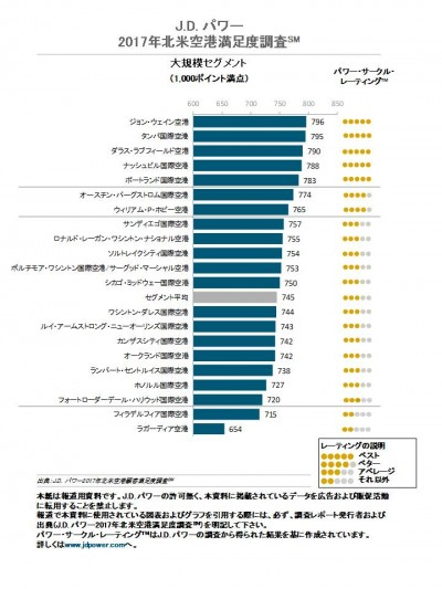 large_airport_ranking_0