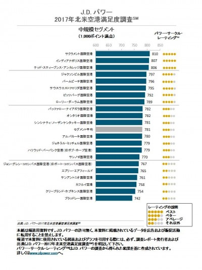 medium_airport_ranking