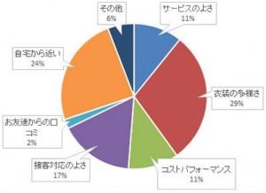 1位グラフ