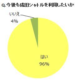 成田シャトル満足度2
