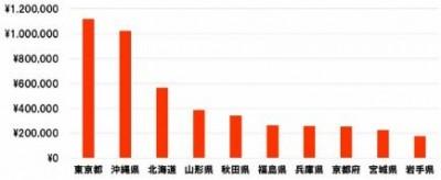 インバウンド予算ランキンググラフ