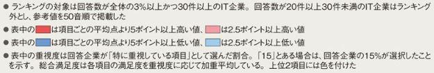 日本IBM表