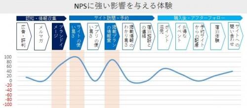 NPS影響