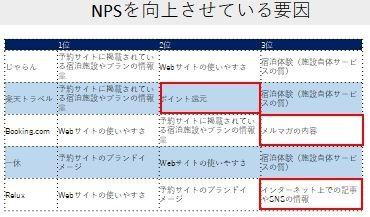 NPS影響要因