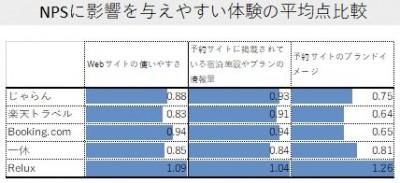 NPS影響平均