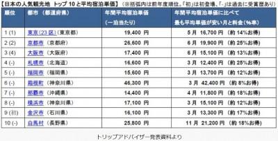 日本の人気観光地トップ10と平均宿泊単価