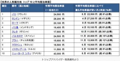 世界の人気観光地トップ10と平均宿泊単価